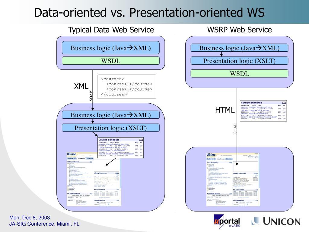Data-oriented vs. Presentation-oriented WS