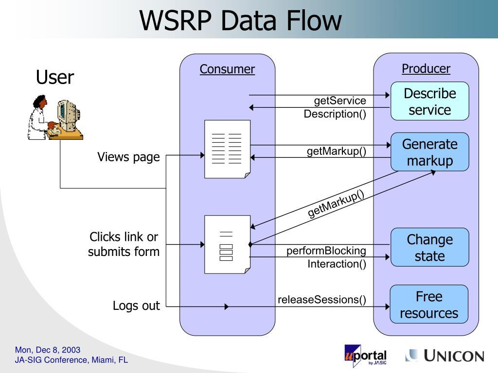 WSRP Data Flow