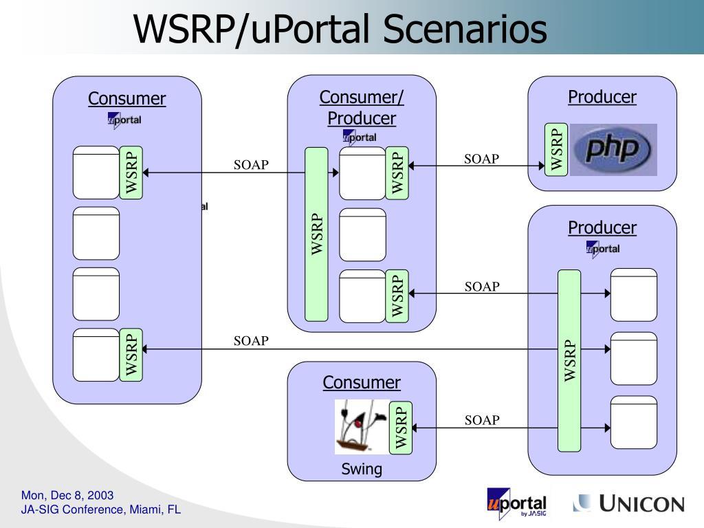 WSRP/uPortal Scenarios