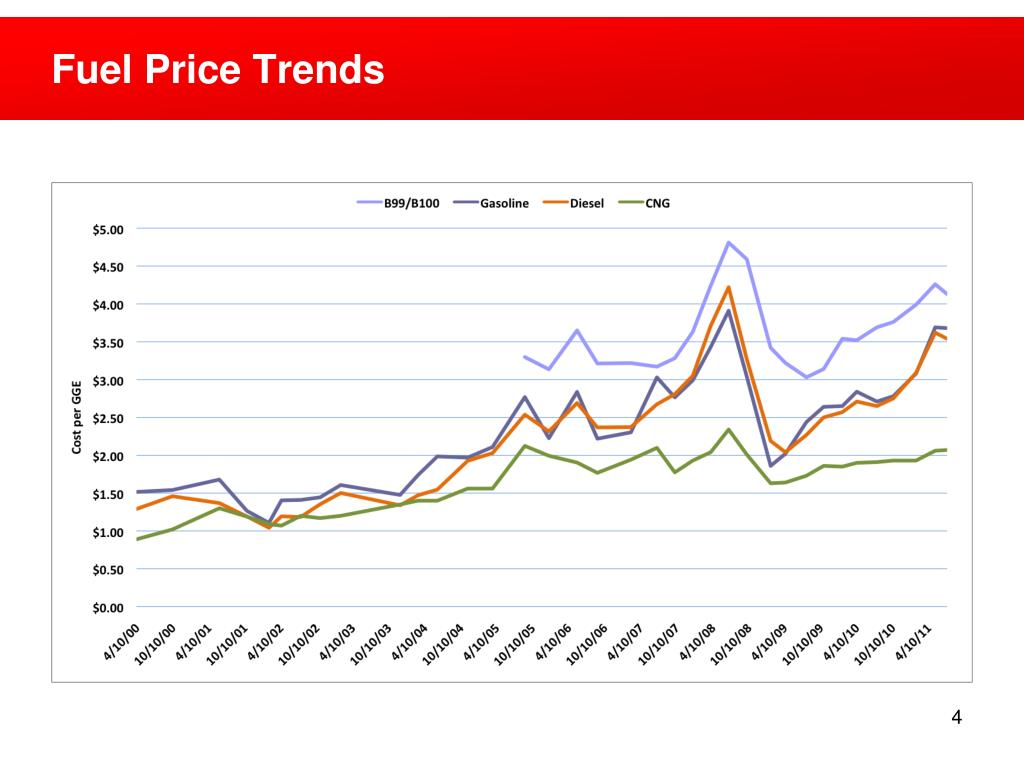 Fuel Price Trends