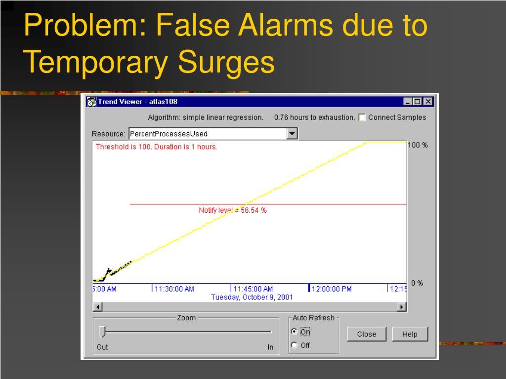 Problem: False Alarms due to Temporary Surges