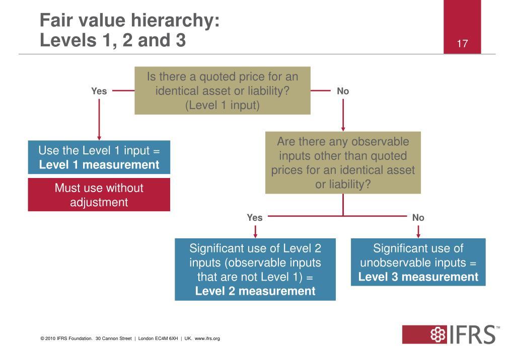 Fair value hierarchy: