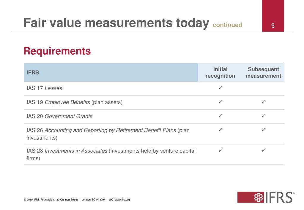 Fair value measurements today
