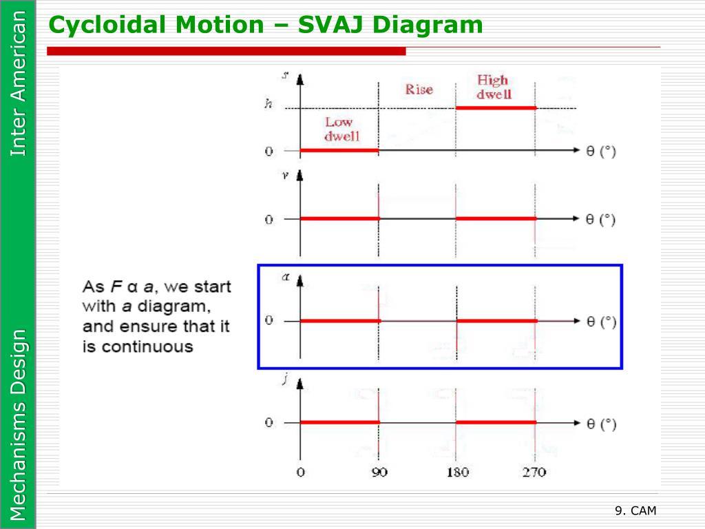 Cycloidal Motion – SVAJ Diagram