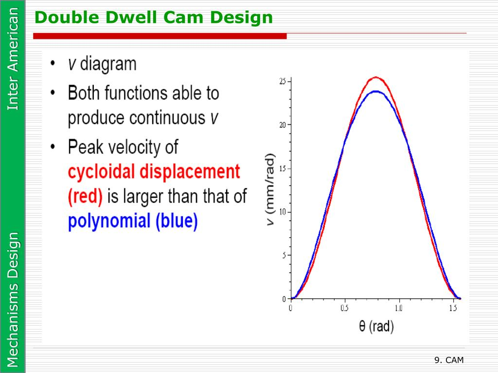Double Dwell Cam Design