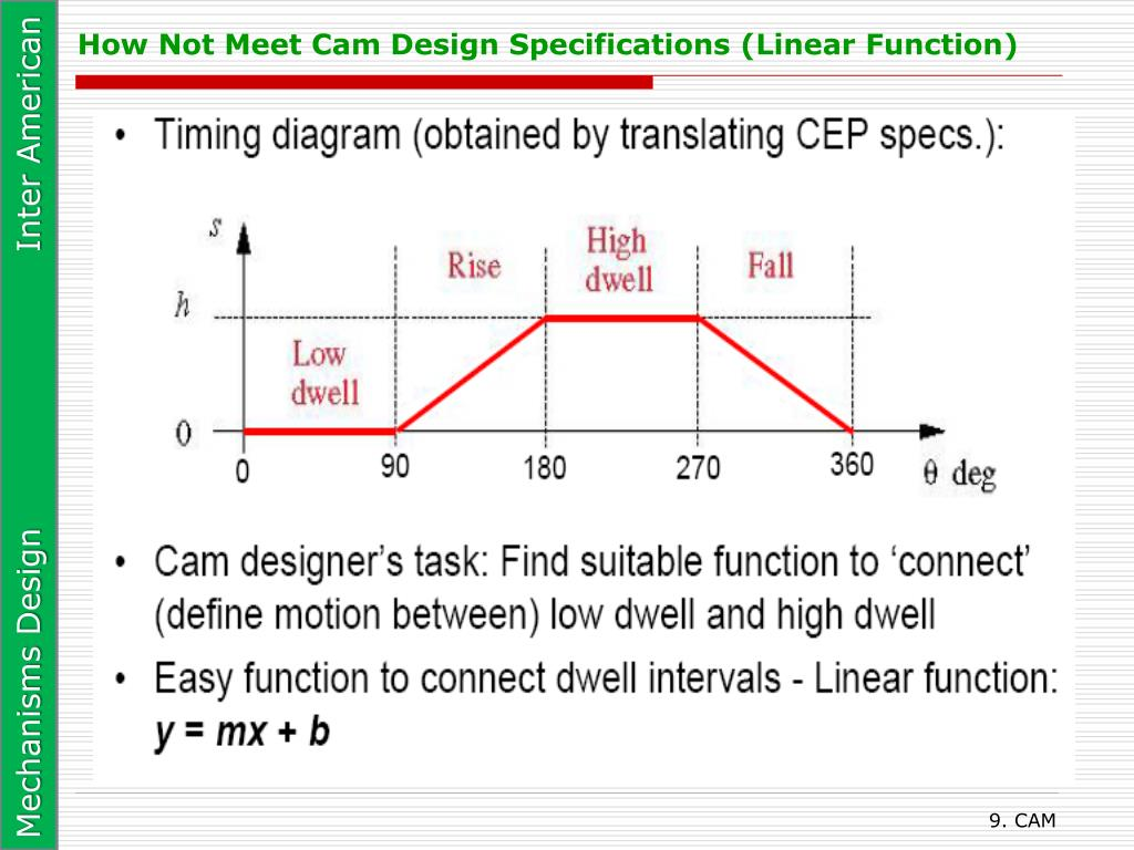 How Not Meet Cam Design Specifications (Linear Function)