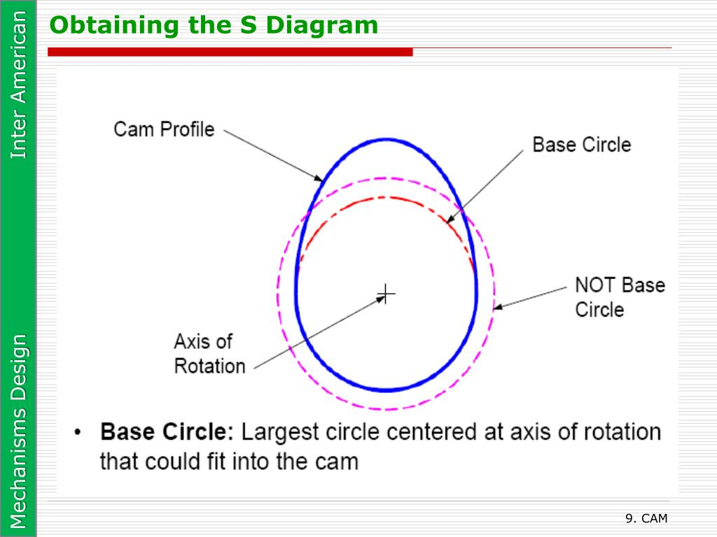 Obtaining the S Diagram