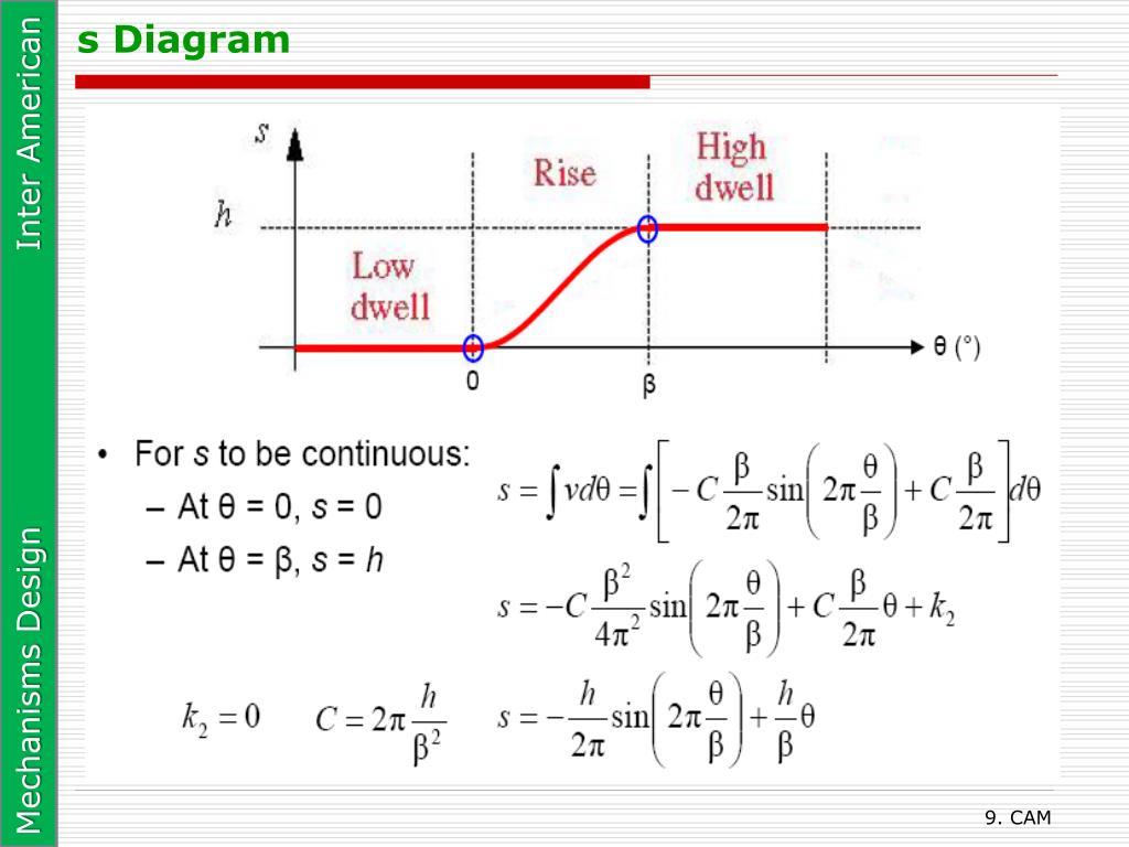 s Diagram
