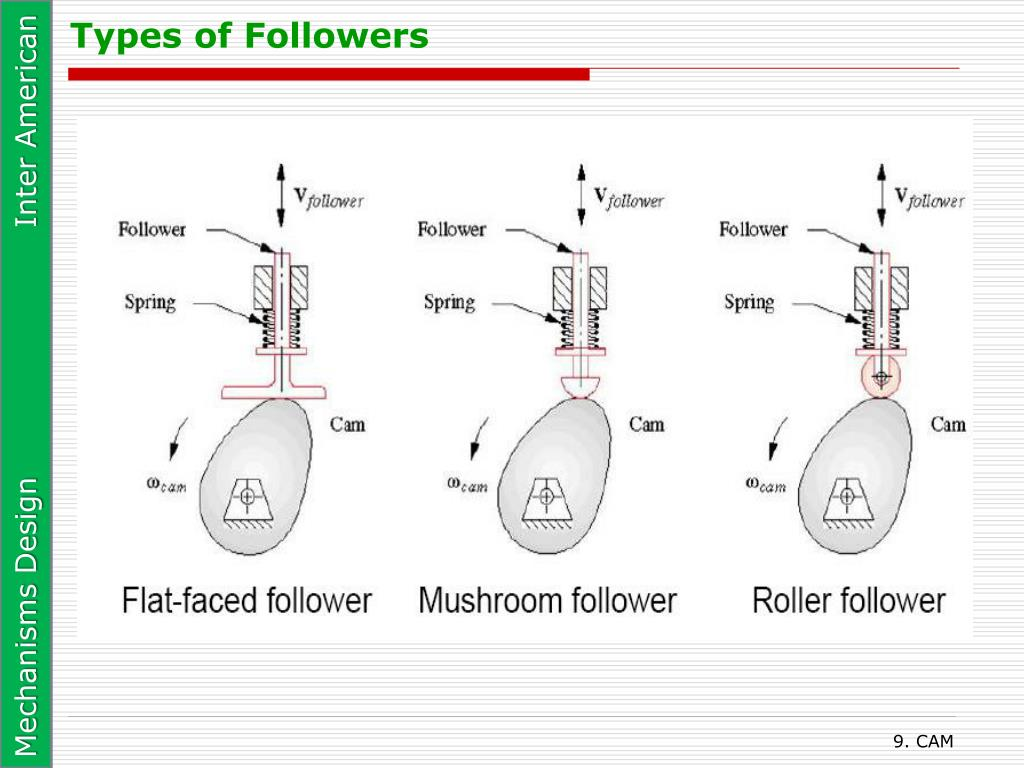 Types of Followers