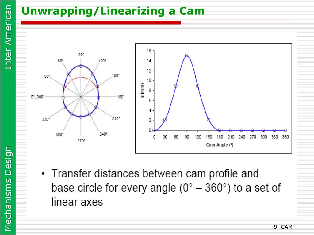 Unwrapping/Linearizing a Cam