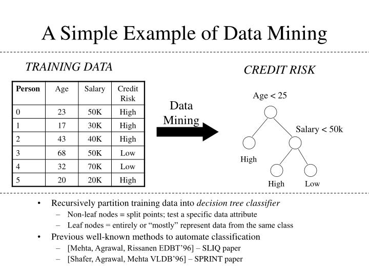 A simple example of data mining