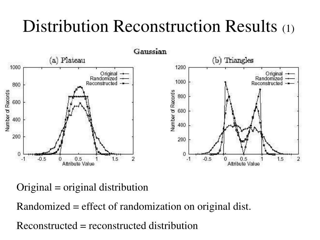 Distribution Reconstruction Results