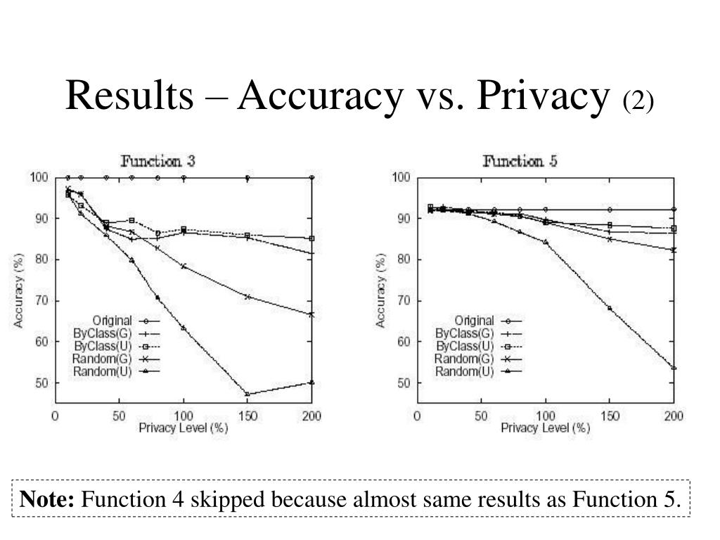Results – Accuracy vs. Privacy