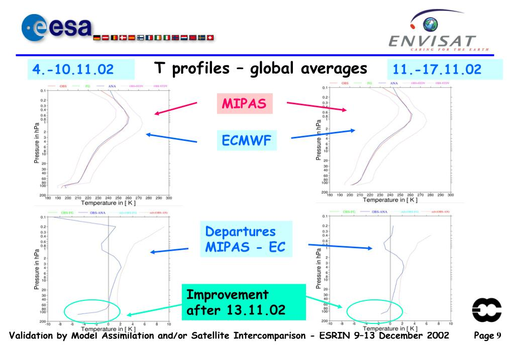 T profiles – global averages