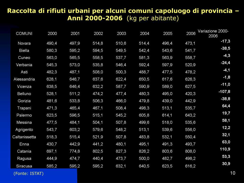 Raccolta di rifiuti urbani per alcuni comuni capoluogo di provincia – Anni 2000-2006