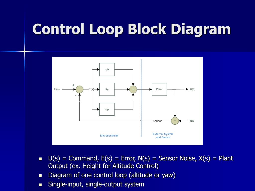 Control Loop Block Diagram
