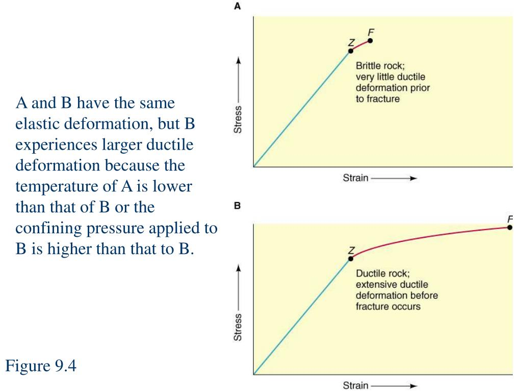 A and B have the same elastic deformation, but B experiences larger ductile deformation because the temperature of A is lower than that of B or the confining pressure applied to B is higher than that to B.