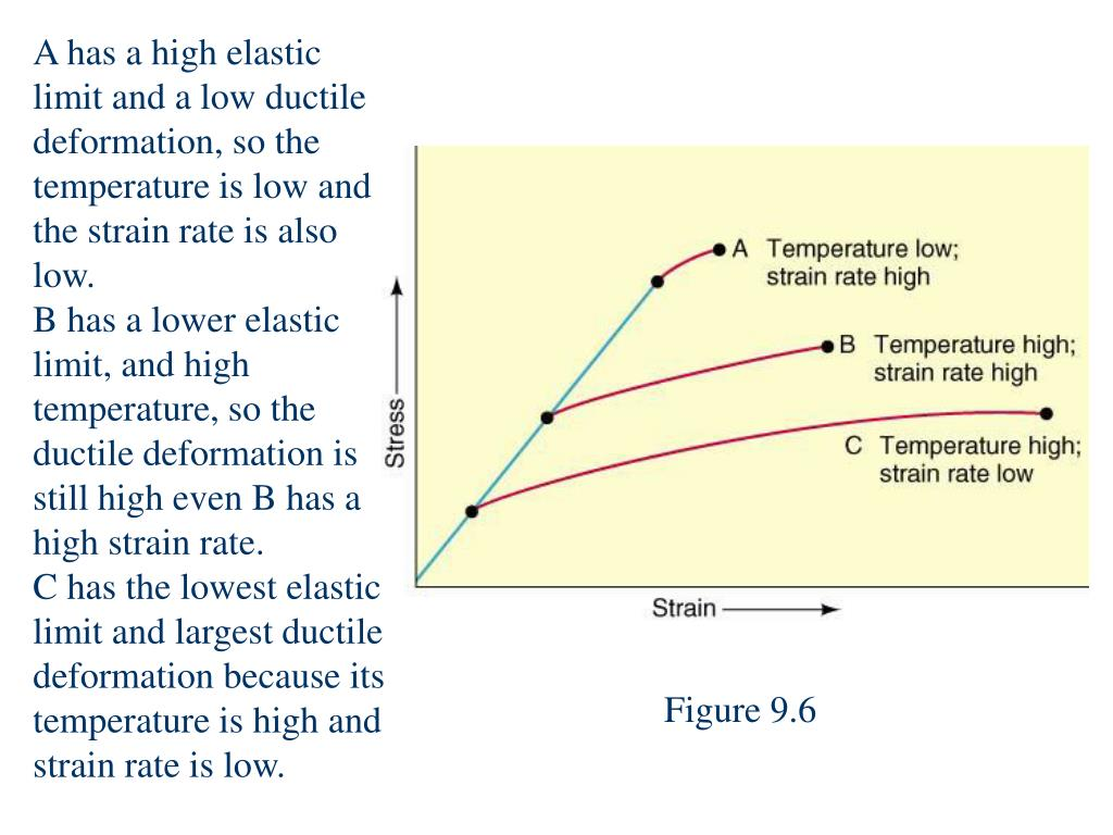 A has a high elastic limit and a low ductile deformation, so the temperature is low and the strain rate is also low.