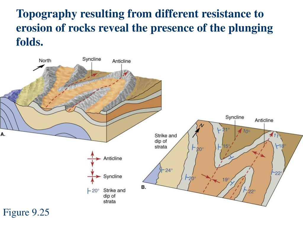 Topography resulting from different resistance to erosion of rocks reveal the presence of the plunging folds.