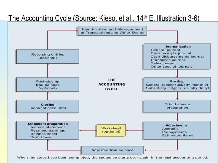 integrate revenue into accounting cycle into an enterprise wide accounting information system riorda Home financial accounting  accounting cycle  journal entries after analyzing transactions, accountants classify and record the events having economic effect via journal entries according to debit-credit rules.