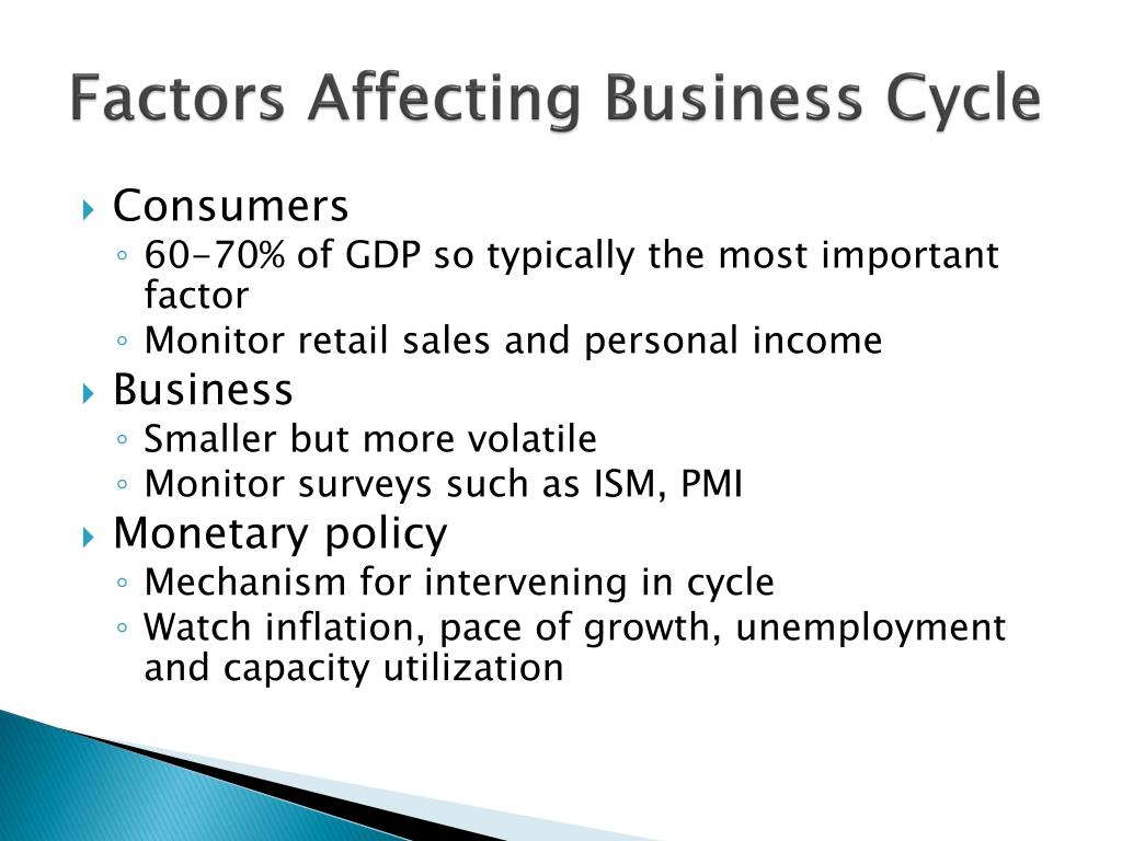 Factors Affecting Business Cycle