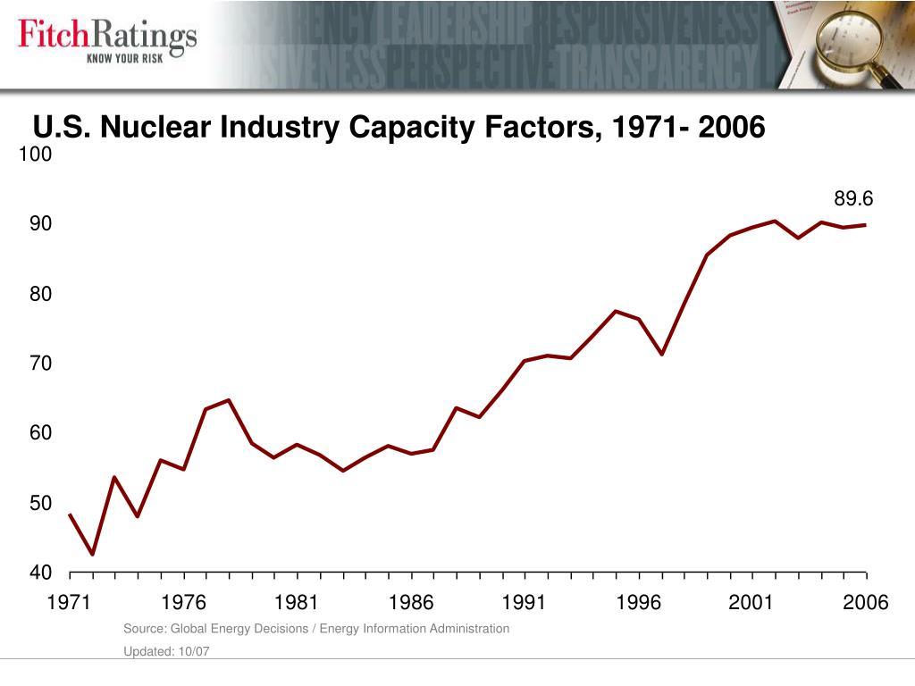 U.S. Nuclear Industry Capacity Factors, 1971- 2006