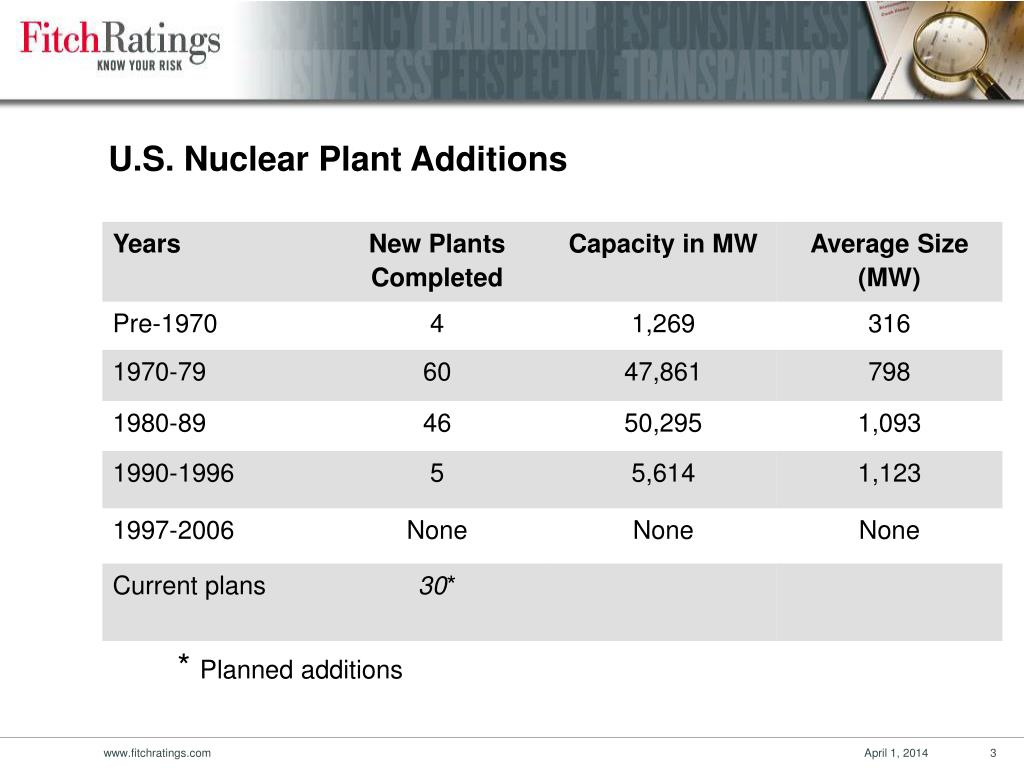 U.S. Nuclear Plant Additions
