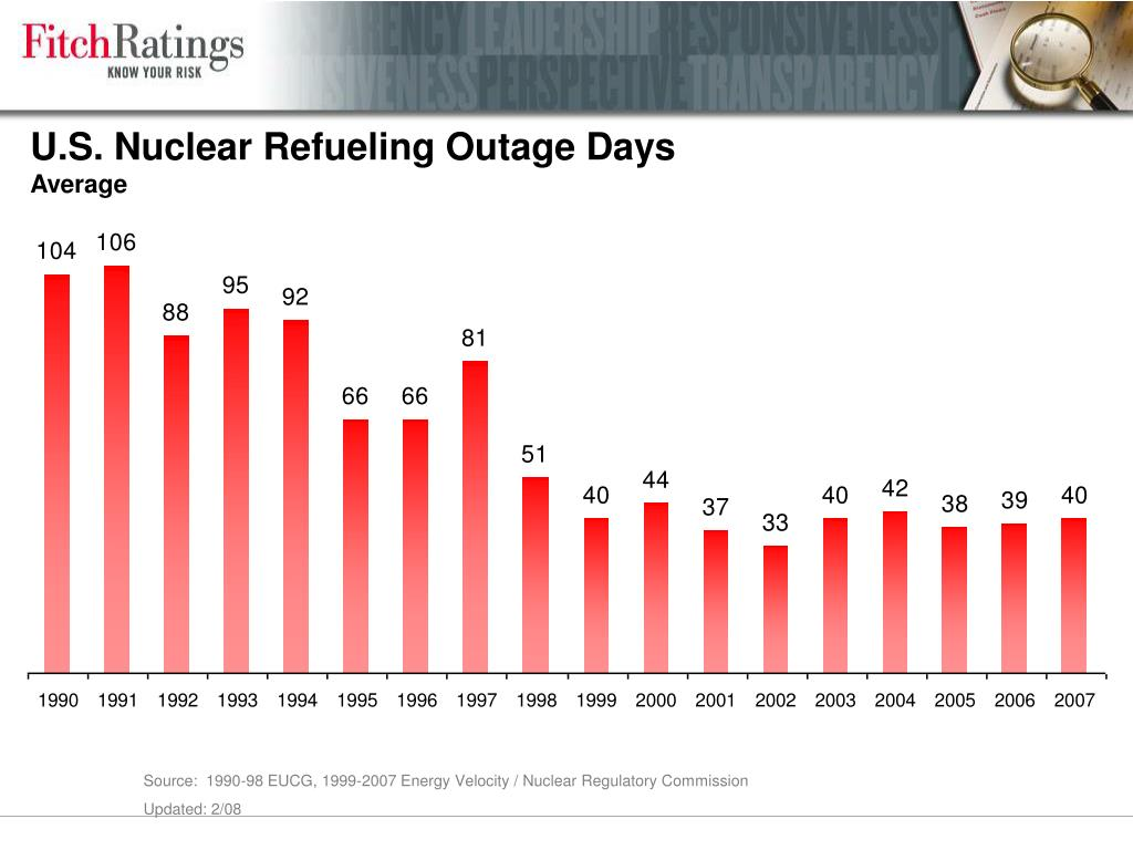 U.S. Nuclear Refueling Outage Days
