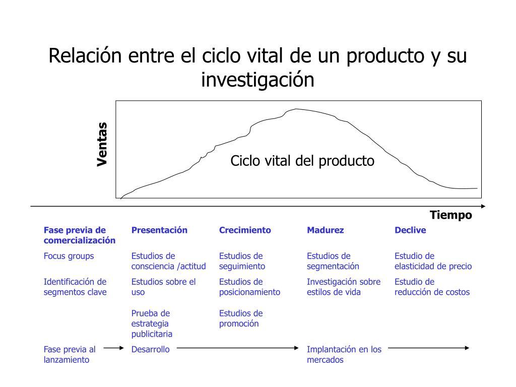 Relación entre el ciclo vital de un producto y su investigación