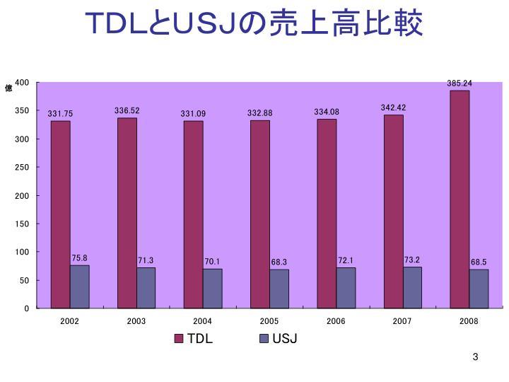 TDLとUSJの売上高比較