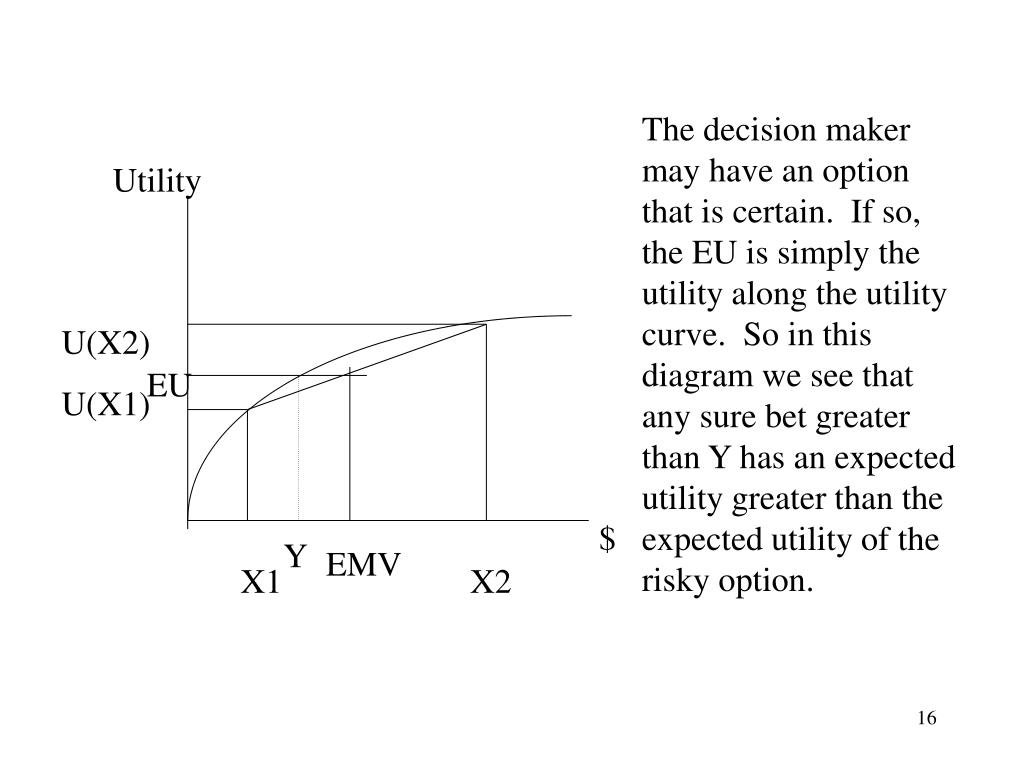 The decision maker may have an option that is certain.  If so, the EU is simply the utility along the utility curve.  So in this diagram we see that any sure bet greater than Y has an expected utility greater than the expected utility of the risky option.