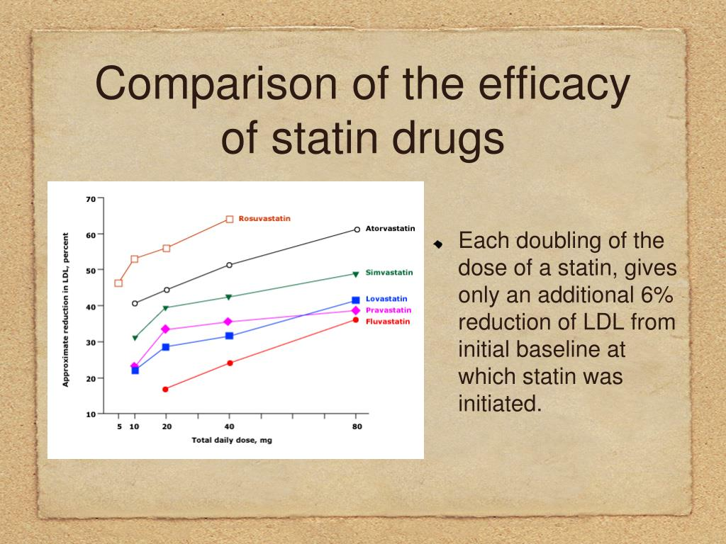 Each doubling of the dose of a statin, gives only an additional 6% reduction of LDL from initial baseline at which statin was initiated.