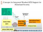 concepts for integrated weather atd support for homeland security