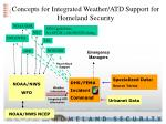 concepts for integrated weather atd support for homeland security22