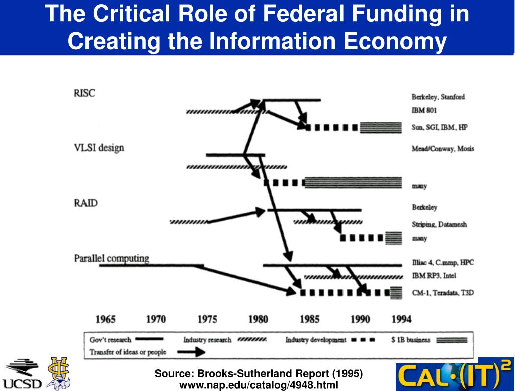 The Critical Role of Federal Funding in Creating the Information Economy