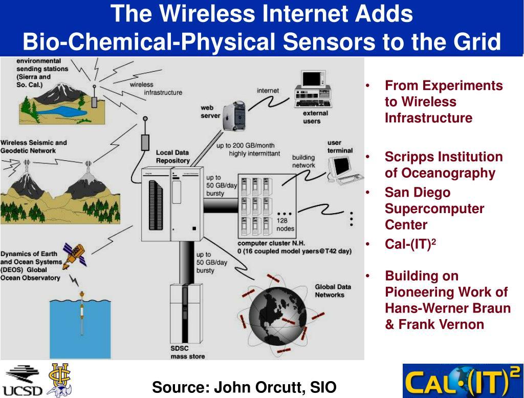 The Wireless Internet Adds