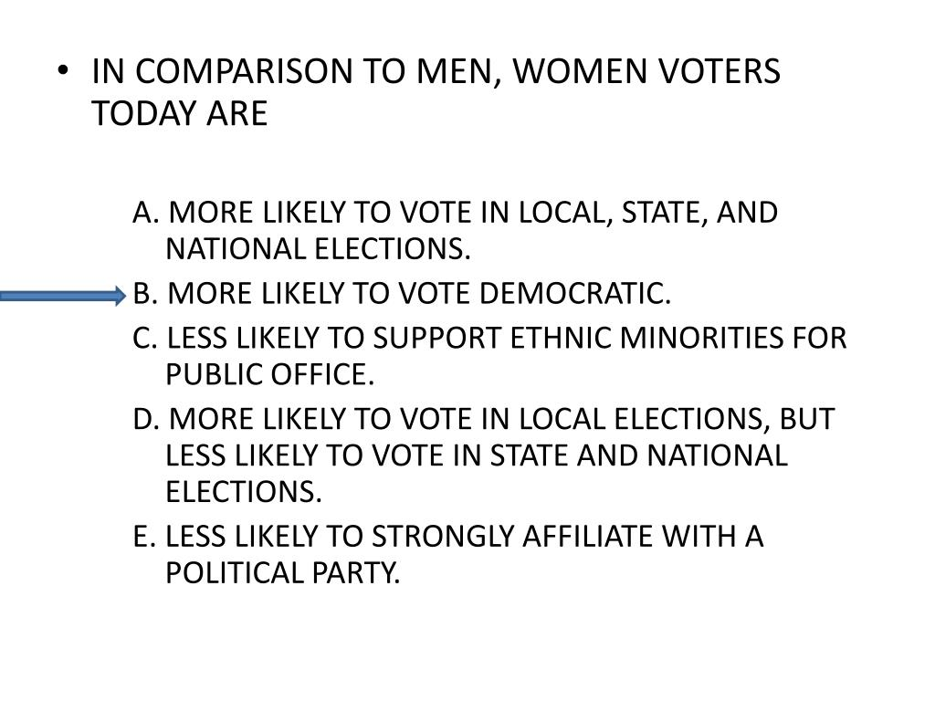 IN COMPARISON TO MEN, WOMEN VOTERS TODAY ARE