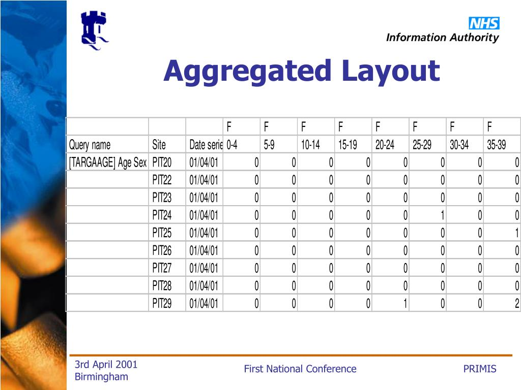 Aggregated Layout