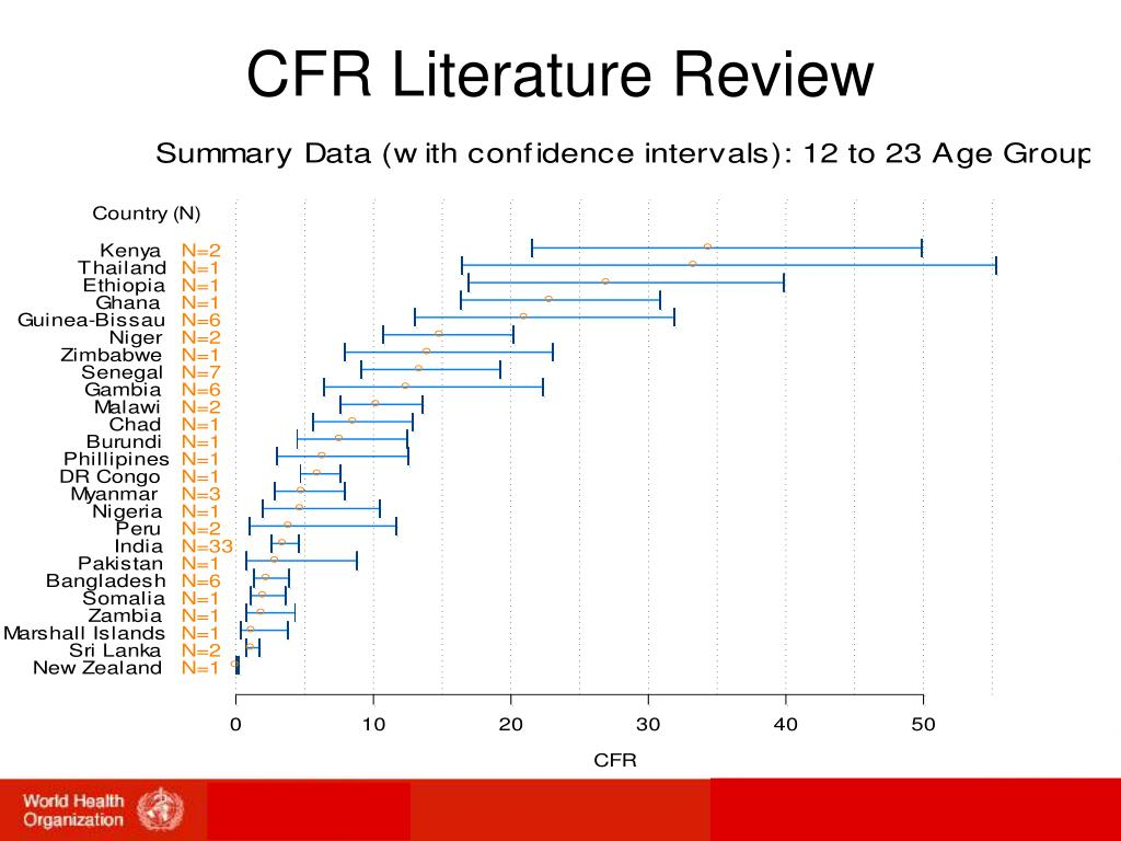 CFR Literature Review