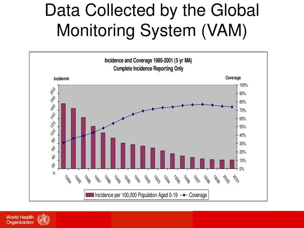 Data Collected by the Global Monitoring System (VAM)