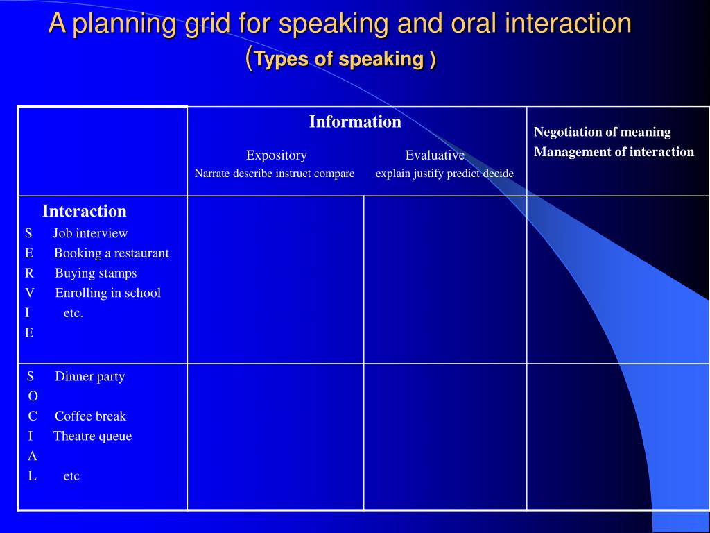 A planning grid for speaking and oral interaction
