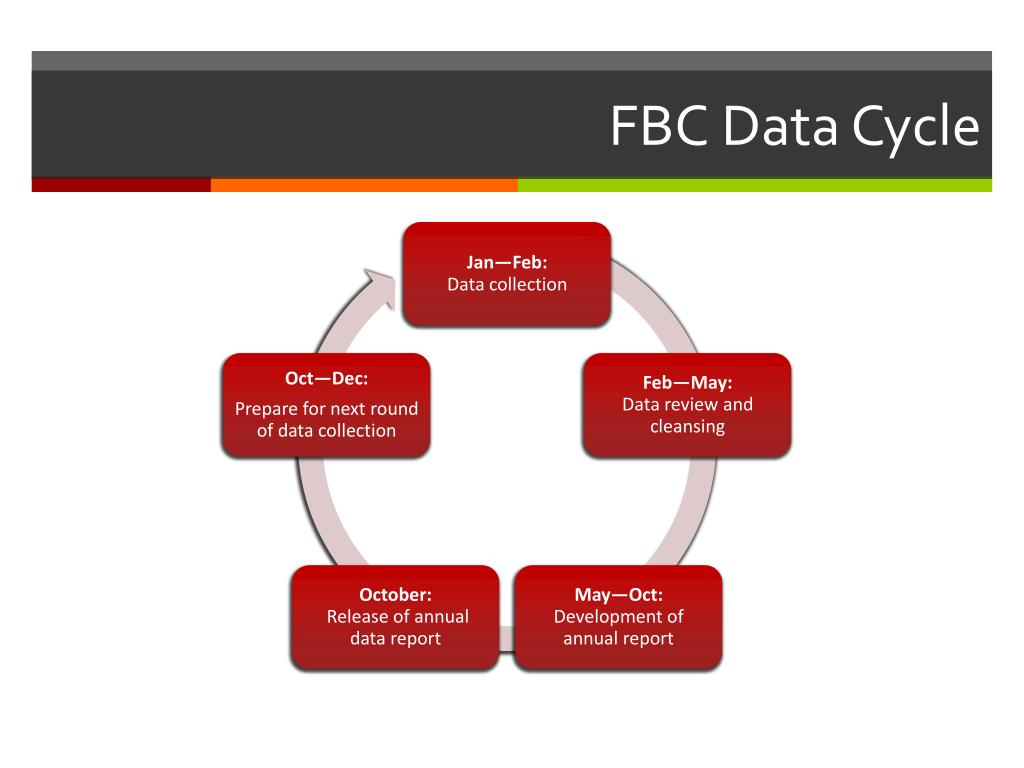FBC Data Cycle