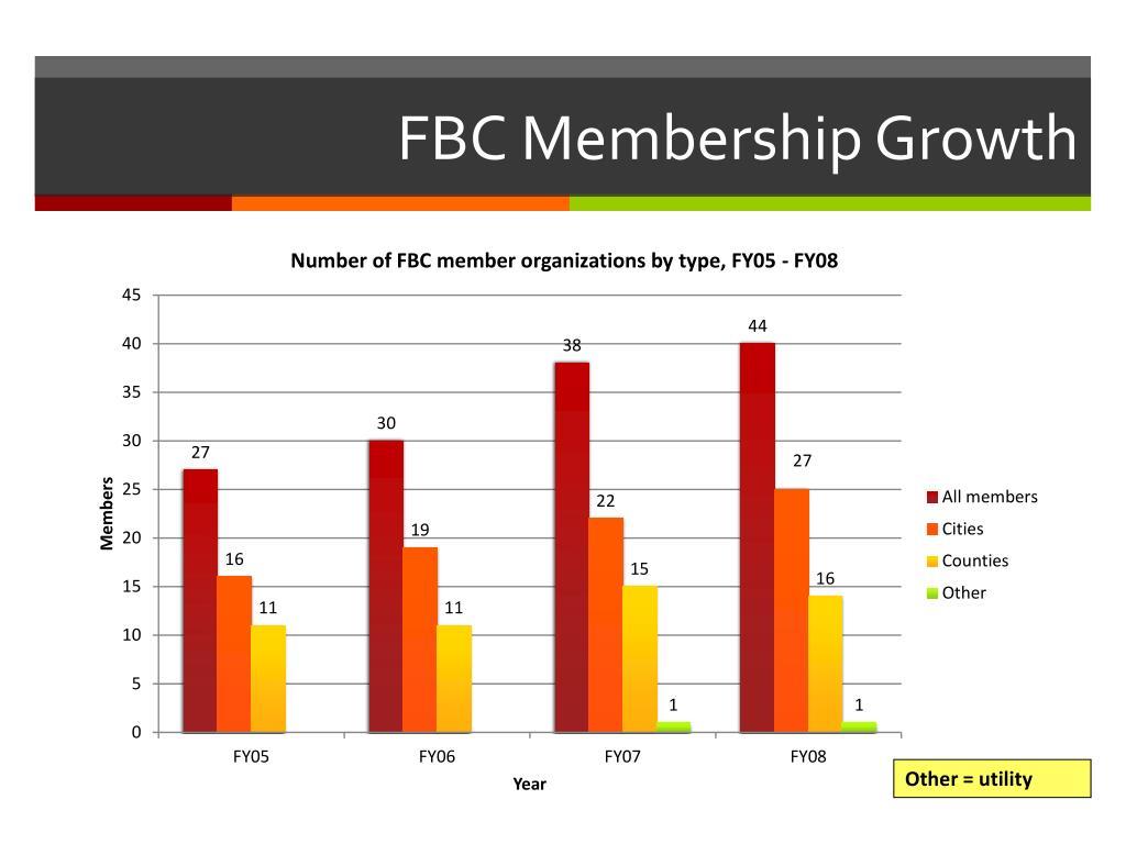 FBC Membership Growth