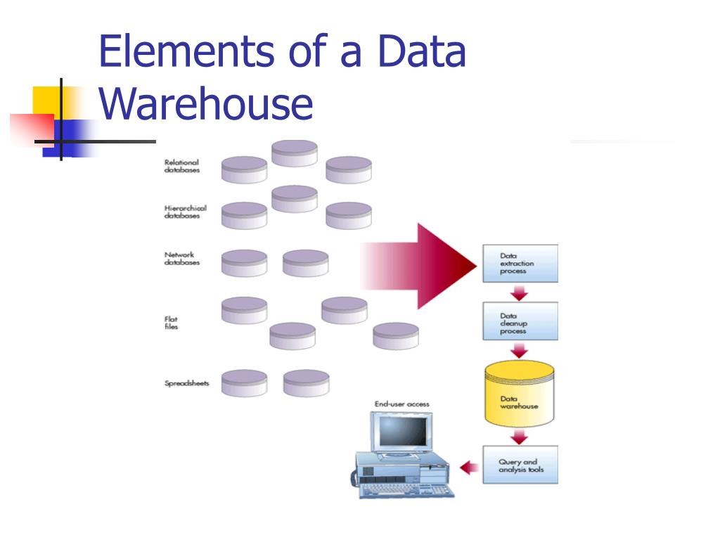 Elements of a Data Warehouse