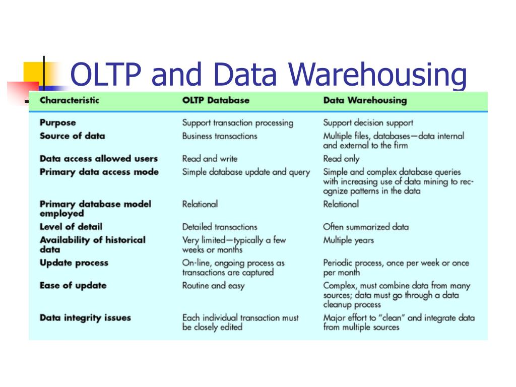 OLTP and Data Warehousing