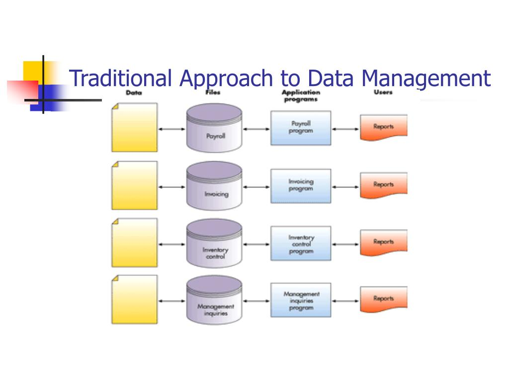 Traditional Approach to Data Management