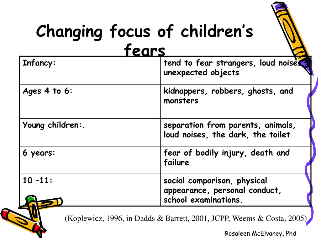 Changing focus of children's fears