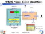 unicos process control object model