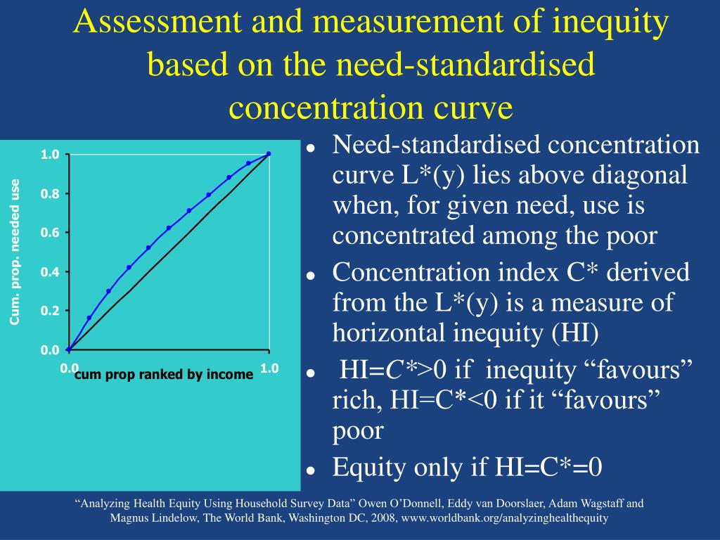 Assessment and measurement of inequity based on the need-standardised concentration curve