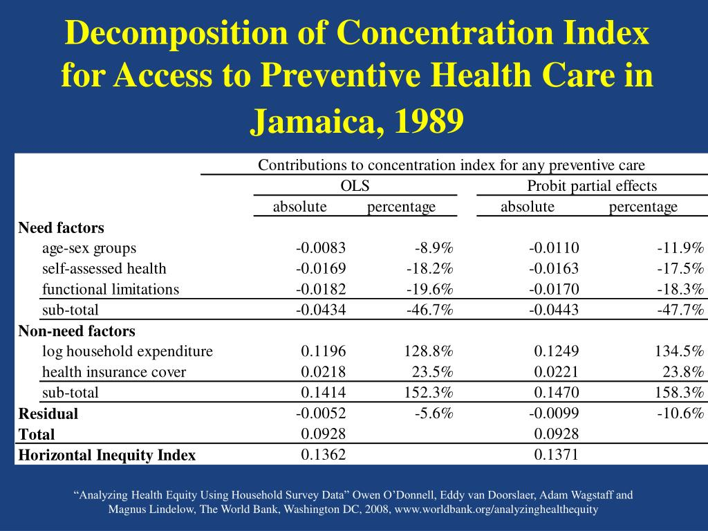 Decomposition of Concentration Index for Access to Preventive Health Care in Jamaica, 1989